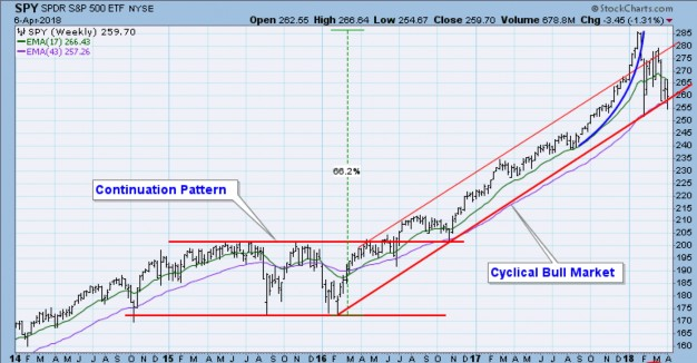 SPY Chart 1, Bull Market, Socially Responsible Investing