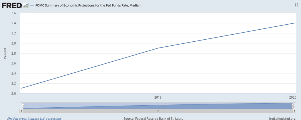 Fed Funds Projection; Socially Responsible Investing