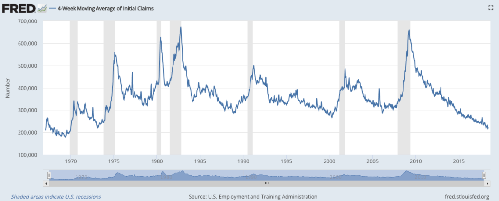 Unemployment Claims; Socially Responsible Investing