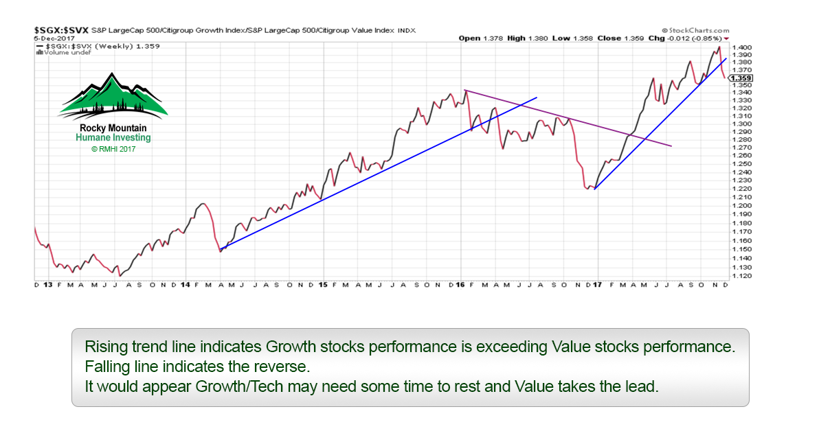 Growth performance exceeding Value performance - Socially Responsible Investing